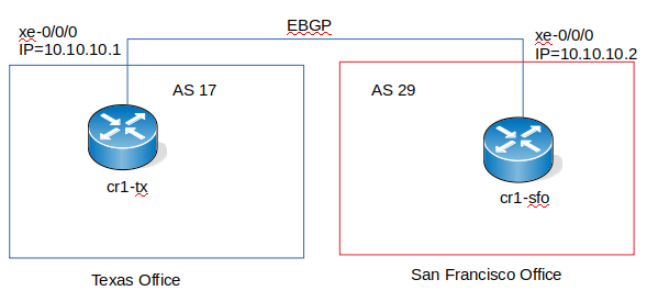 JunOS BGP/LAG/OSPF - ppwiki